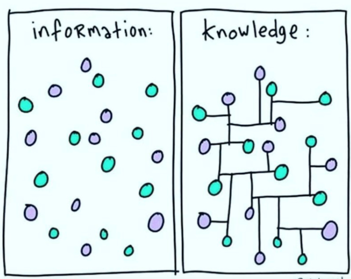 Information - knowledge